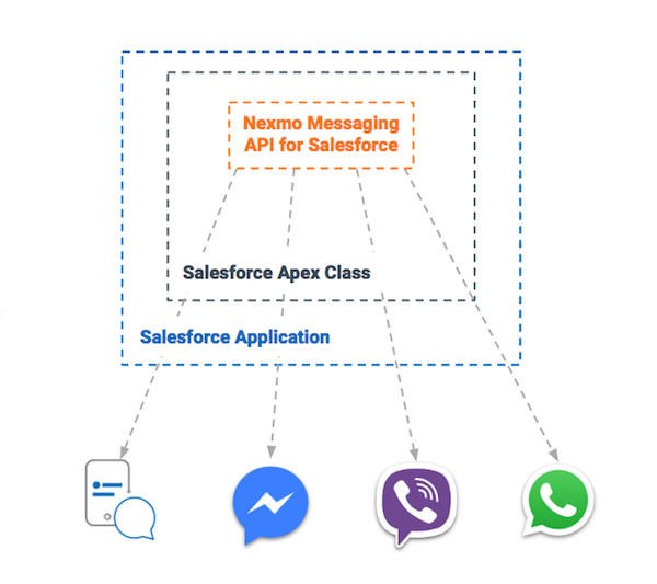 Intelligent Messaging for Your CRM: Introducing Nexmo Messages API